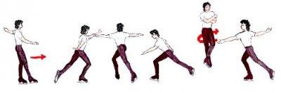 Прыжок в фигурном катании: виды, отличия, как называются, различать ли по сложности, что отличает перекидной, фото с названиями