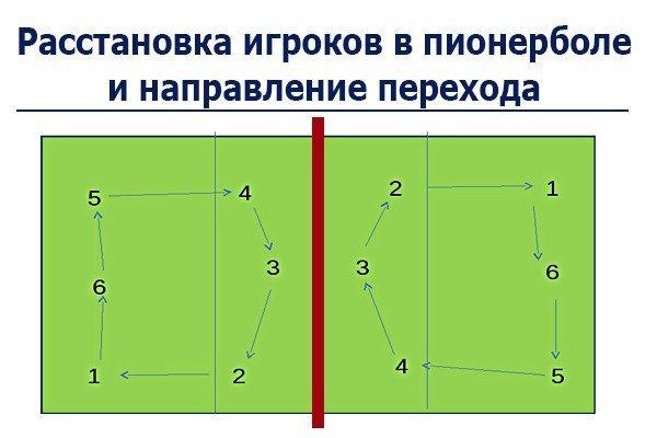 Пионербол: правила игры, как играть и выиграть, кратко, подвижный мяч, сколько человек и чем играет, игроки и команды, что такое