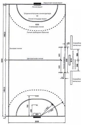 Правила гандбола: краткое содержание игры, время тайма, размер ворот и площадки, до скольки голов играют, основная разметка поля